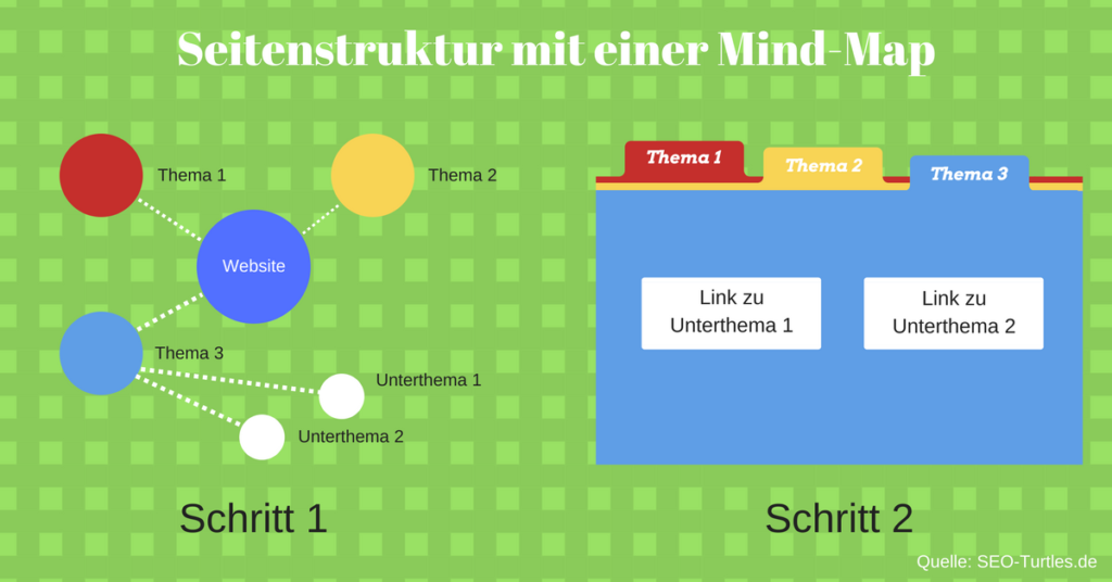 Mind-Map Seitenstruktur