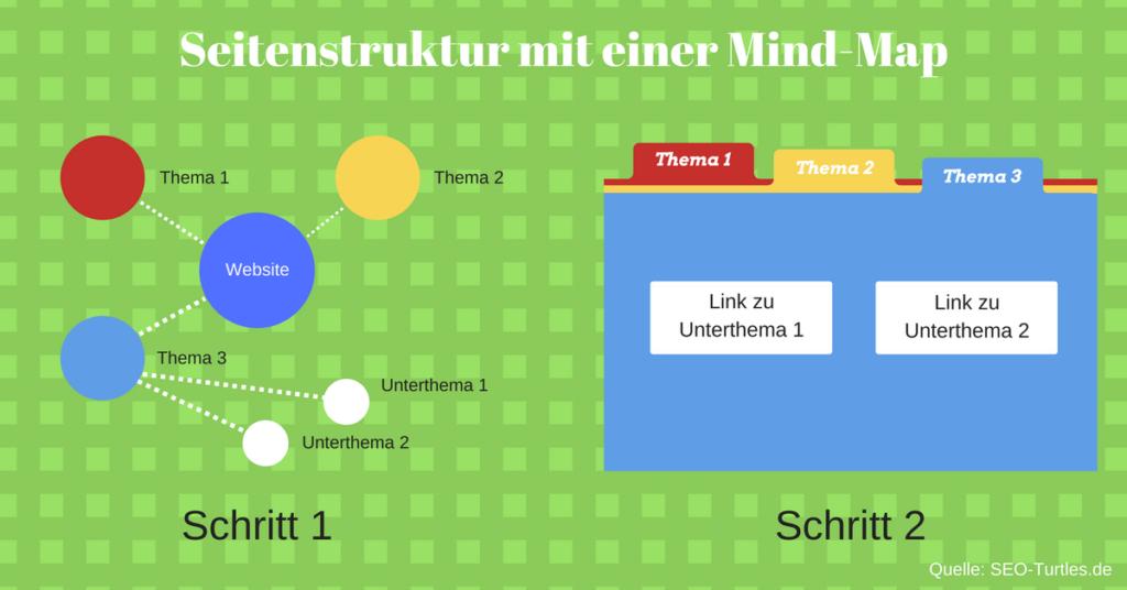 Mind-Map Seitenstruktur