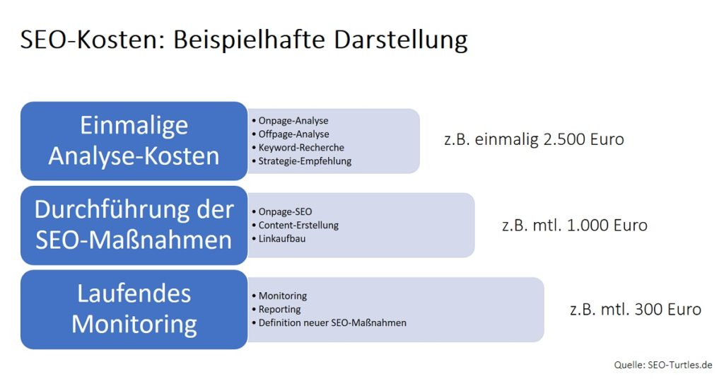 SEO-Kosten Beispiel