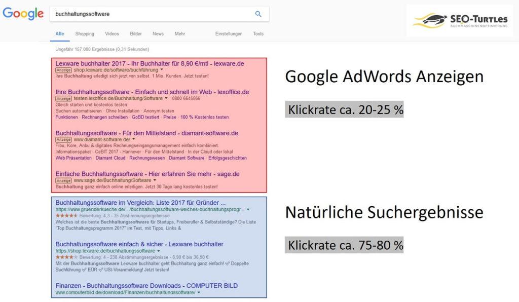 Google-SERPS: Klickraten Google AdWords und natürliche Suchergebnisse