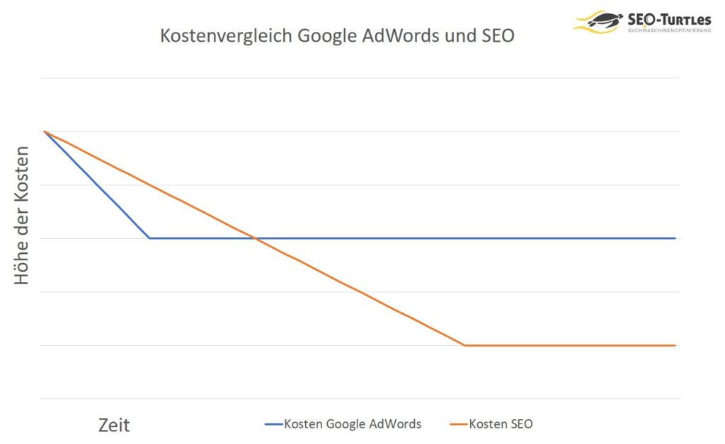 Kostenvergleich Google AdWords und SEO