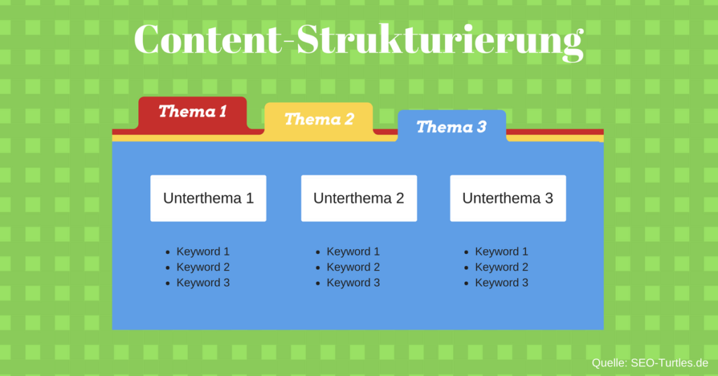 Content-Strukturierung